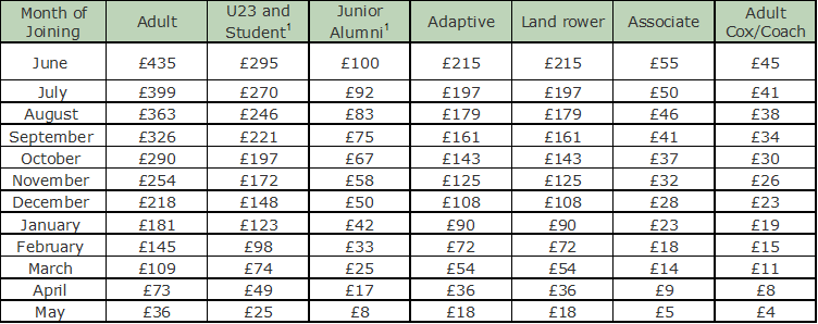 Membership fees 2020 senior